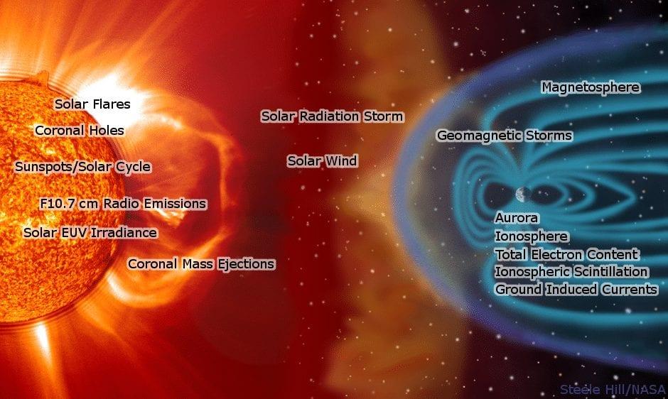 عاصفة شمسية وتأثيرها على الأرض