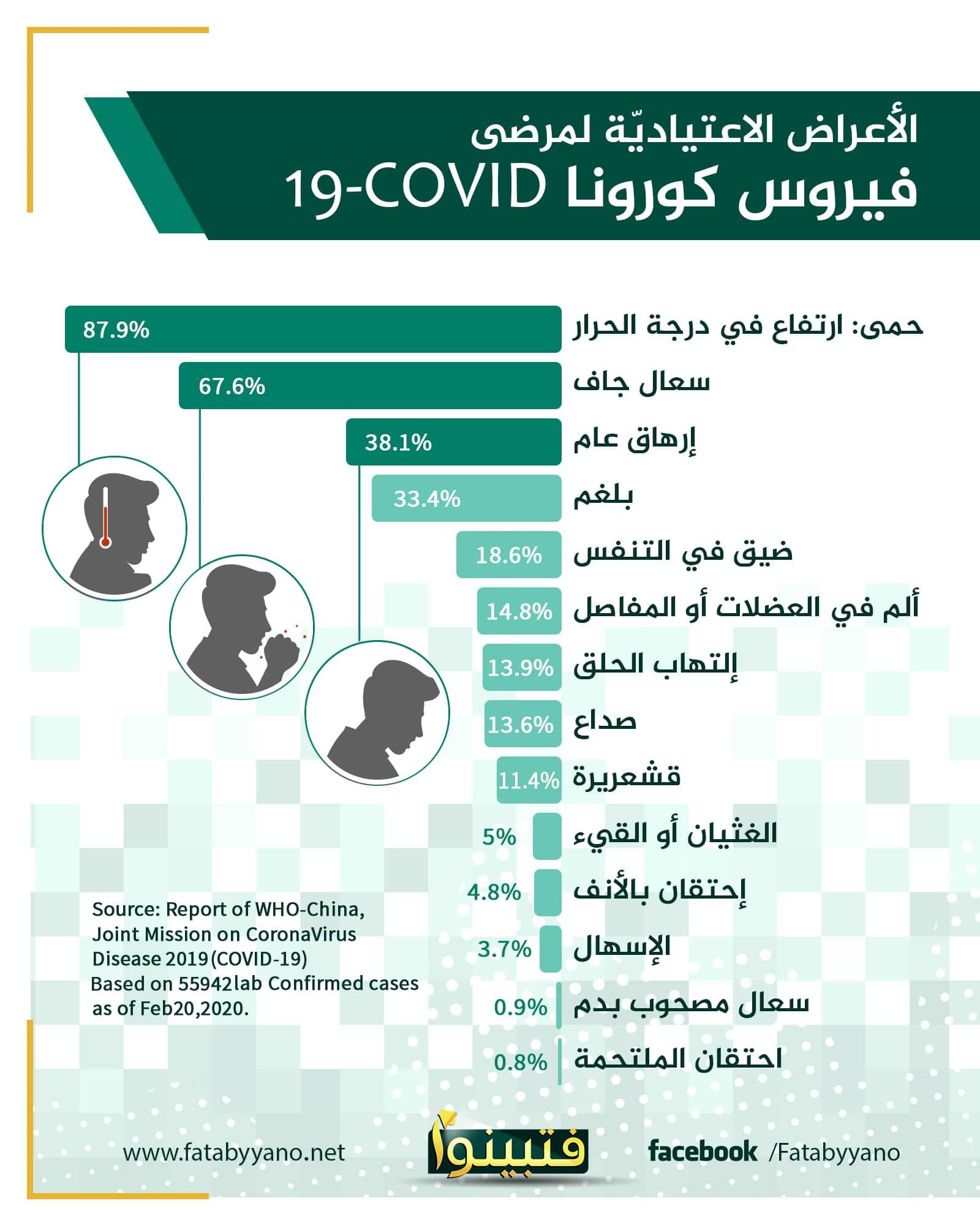 أعراض فيروس كورونا الجديد من فتبينوا