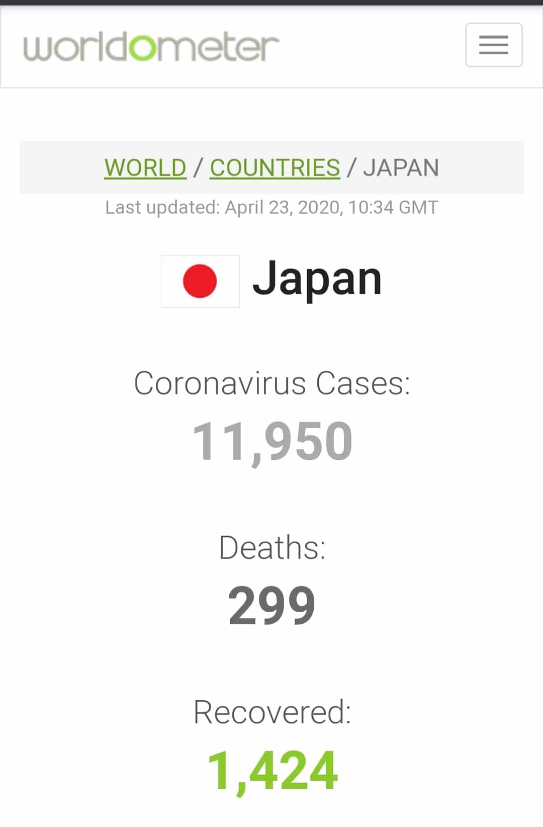 اليابان : عدد الاصابات بوباء كورونا حتلى 23/04/2020