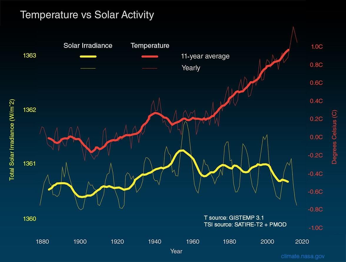 السبات الشمسي مخطط درجات الحرارة