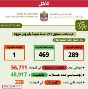 عدد الإصابات المسجلة بفيروس كورونا المستجد الإمارات