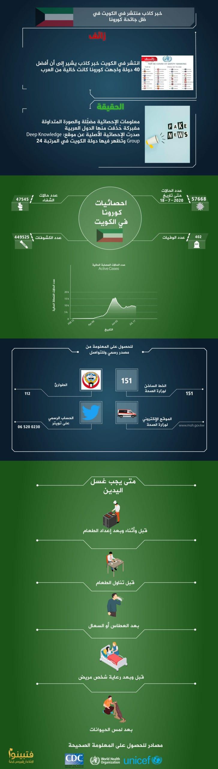 حملة كورونا في العالم العربي الكويت