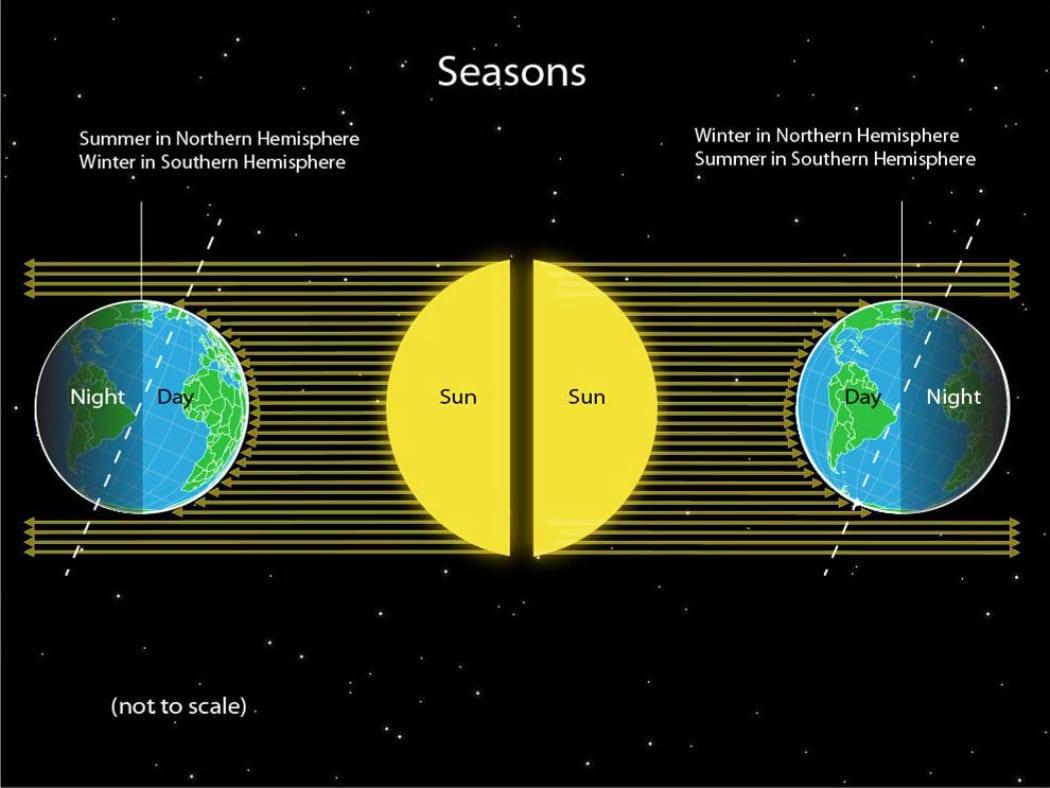 حدوث فصل الشتاء في النصف الشمالي والجنوبي من الأرض