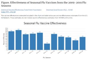 لقاح الانفلونزا ... فيديو زائف يدّعي بأن لقاح الانفلونزا غير مجدٍ