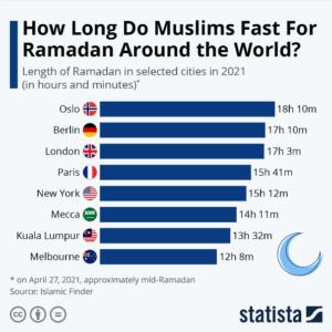 مدة الصيام في رمضان حول العالم