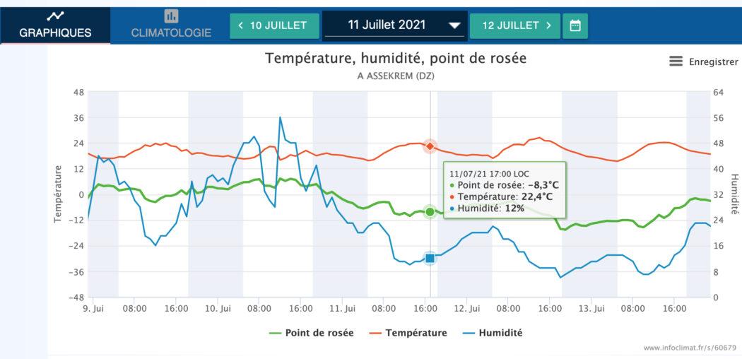 درجات الحرارة المسجلة في منطقة أسكرام جنوب الجزائر يوم 11 يوليو 2021