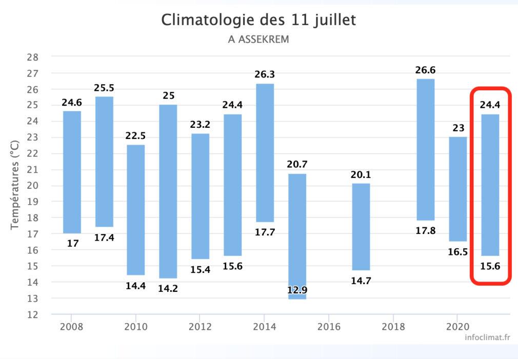 مقارنة درجات الحرارة المسجلة في منطقة أسكرام خلال السنوات الأخيرة